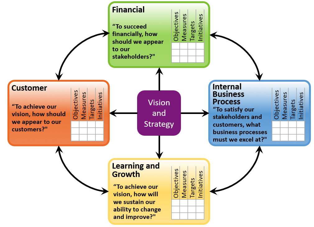 Balanced scorecard for startups